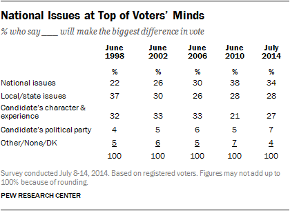 National Issues at Top of Voters' Minds