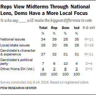 Reps View Midterms Through National Lens, Dems Have a More Local Focus