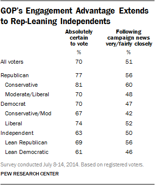 GOP's Engagement Advantage Extends to Rep-Leaning Independents