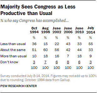 Majority Sees Congress as Less Productive than Usual