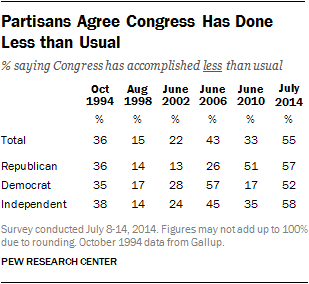 Partisans Agree Congress Has Done Less than Usual
