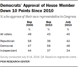 Democrats' Approval of House Member Down 10 Points Since 2010