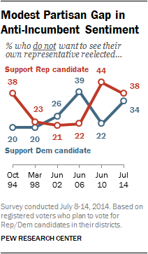Modest Partisan Gap in Anti-Incumbent Sentiment