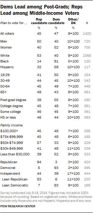 Dems Lead among Post-Grads; Reps Lead among Middle-Income Voters
