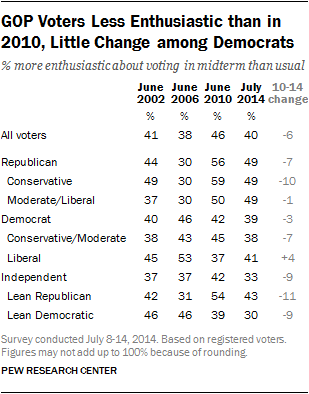GOP Voters Less Enthusiastic than in 2010, Little Change among Democrats