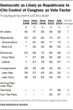 Democrats as Likely as Republicans to Cite Control of Congress as Vote Factor