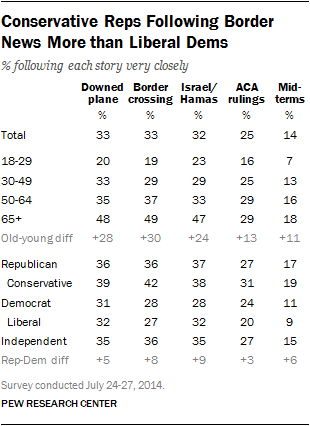 Conservative Reps Following Border News More than Liberal Dems
