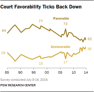 Court Favorability Ticks Back Down