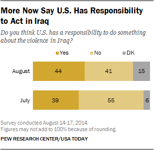 More Now Say U.S. Has Responsibility to Act in Iraq