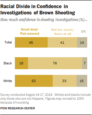 Racial Divide in Confidence in Investigations of Brown Shooting