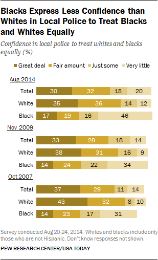 Blacks Express Less Confidence than Whites in Local Police to Treat Blacks and Whites Equally