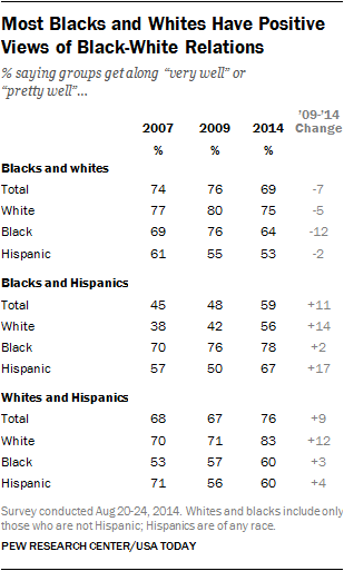 Most Blacks and Whites Have Positive Views of Black-White Relations