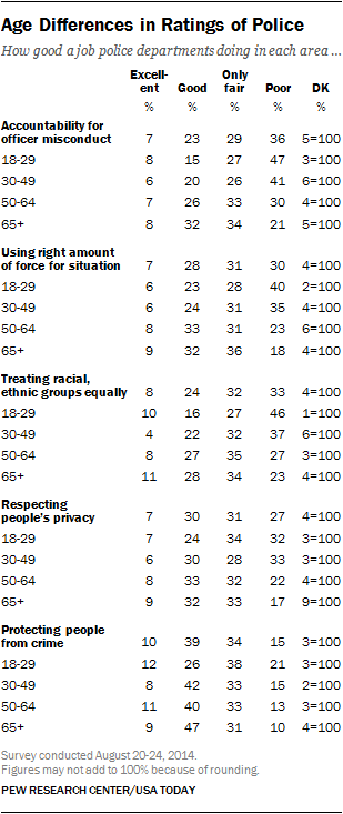 Age Differences in Rating of Police