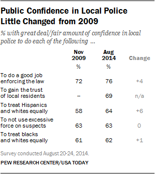 Public Confidence in Local Police  Little Changed from 2009