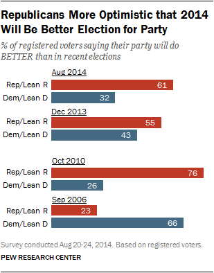 Republicans More Optimistic that 2014 Will Be Better Election for Party