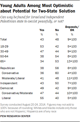 Young Adults Among Most Optimistic about Potential for Two-State Solution