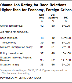 Obama Job Rating for Race Relations Higher than for Economy, Foreign Crises