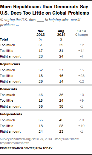 More Republicans than Democrats Say U.S. Does Too Little on Global Problems