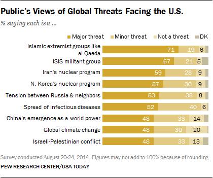 Public's Views of Global Threats Facing the U.S.