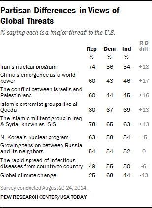 Partisan Differences in Views of  Global Threats