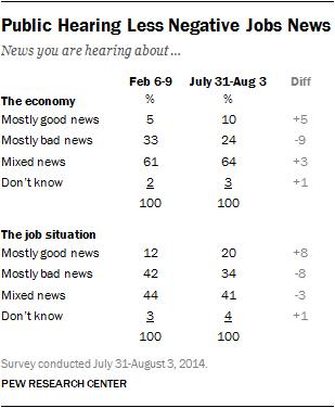 Public Hearing Less Negative Jobs News