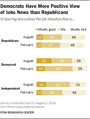 Democrats Have More Positive View  of Jobs News than Republicans