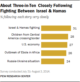 About Three-in-Ten Closely Following Fighting Between Israel & Hamas