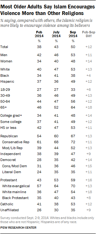 Most Older Adults Say Islam Encourages Violence More than Other Religions