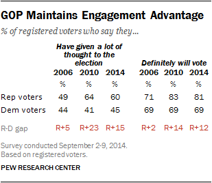 GOP Maintains Engagement Advantage