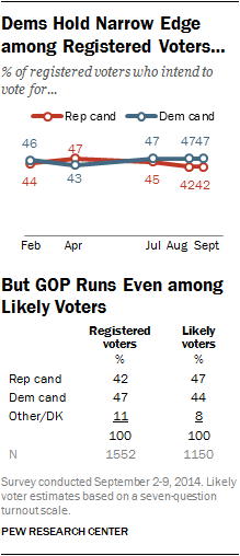 Dems Hold Narrow Edge among Registered Voters ... But GOP Runs Even among Likely Voters