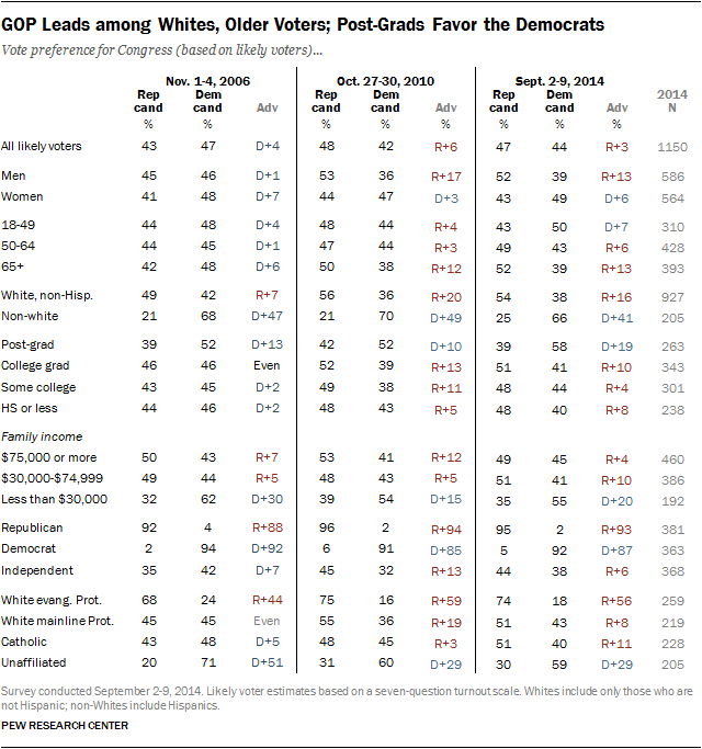 GOP Leads among Whites, Older Voters; Post-Grads Favor the Democrats