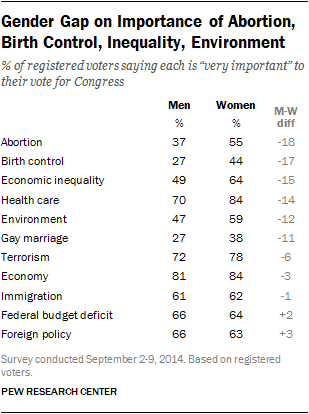 Gender Gap on Importance of Abortion, Birth Control, Inequality, Environment