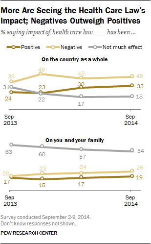 More Are Seeing the Health Care Law's Impact; Negatives Outweigh Positives