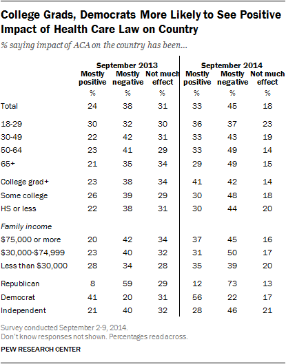 College Grads, Democrats More Likely to See Positive Impact of Health Care Law on Country