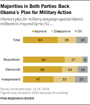 Majorities in Both Parties Back Obama's Plan for Military Action