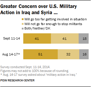 Greater Concern over U.S. Military Action in Iraq and Syria …