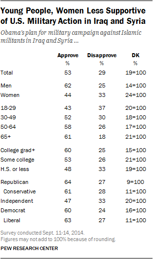 Young People, Women Less Supportive of U.S. Military Action in Iraq and Syria