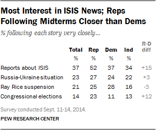 Most Interest in ISIS News; Reps Following Midterms Closer than Dems