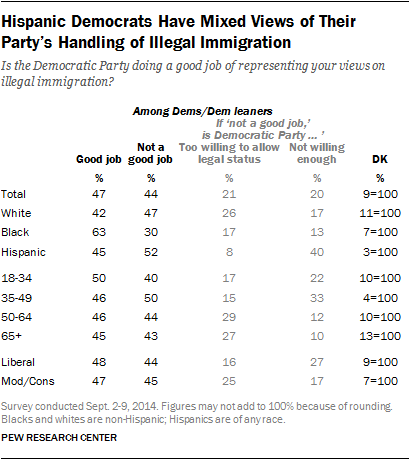 Hispanic Democrats Have Mixed Views of Their Party's Handling of Illegal Immigration