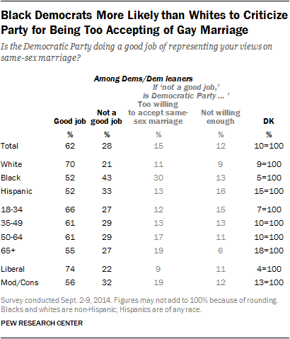 Black Democrats More Likely than Whites to Criticize Party for Being Too Accepting of Gay Marriage