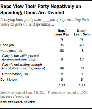 Reps View Their Party Negatively on Spending; Dems Are Divided
