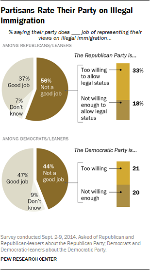 Partisans Rate Their Party on Illegal Immigration