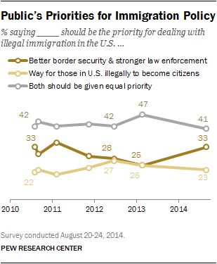 Public's Priorities for Immigration Policy