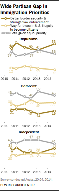 Wide Partisan Gap in Immigration Priorities