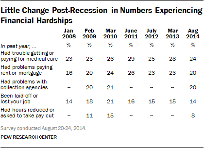 Little Change Post-Recession in Numbers Experiencing Financial Hardships