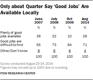 Only about Quarter Say 'Good Jobs' Are Available Locally