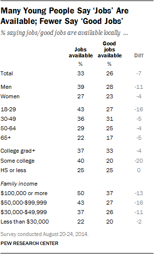 Many Young People Say 'Jobs' Are Available; Fewer Say 'Good Jobs'