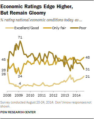 Economic Ratings Edge Higher,  But Remain Gloomy