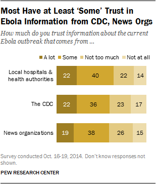 Most Have at Least 'Some' Trust in Ebola Information from CDC, News Orgs