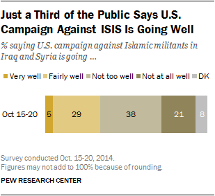 Just a Third of the Public Says U.S. Campaign Against ISIS Is Going Well